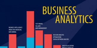 What is the scope of Business Intelligence and Analytics?