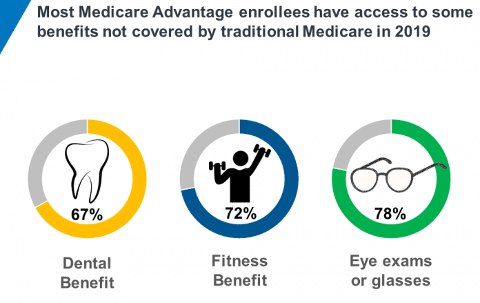 Benefits of Medicare plans